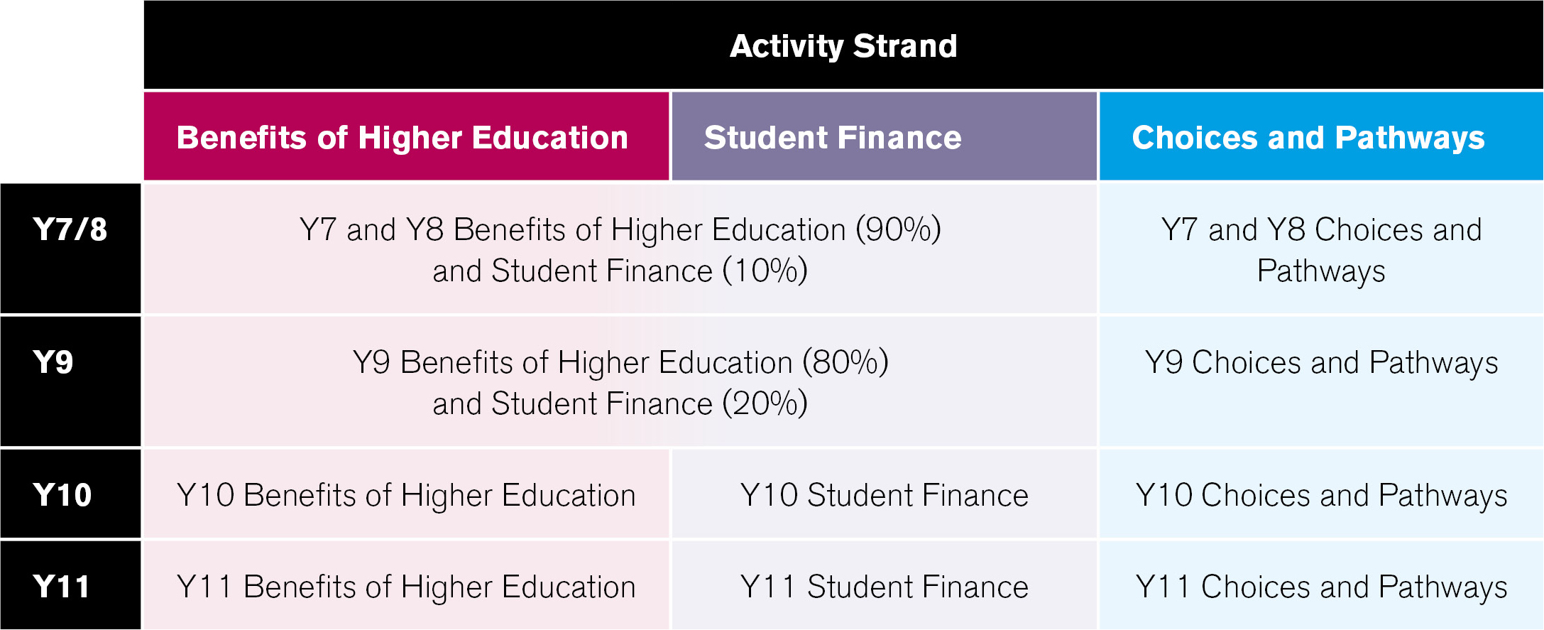 Table of Activity Strands for Hepp Delivery. Y7 & Y8 Benefits of Higher Education (90%) and Student Finance (10%), Y7 and Y8 Choices and Pathways. Y9 Benefits of Higher Education (80%) and Student Finance (20%), Y9 Choices and Pathways. Y10 Benefits of Higher Education, Y10 Student Finance and Y10 Choices and Pathways. Y11 Benefits of Higher Education, Y11 Student Finance and Y11 Choices and Pathways.